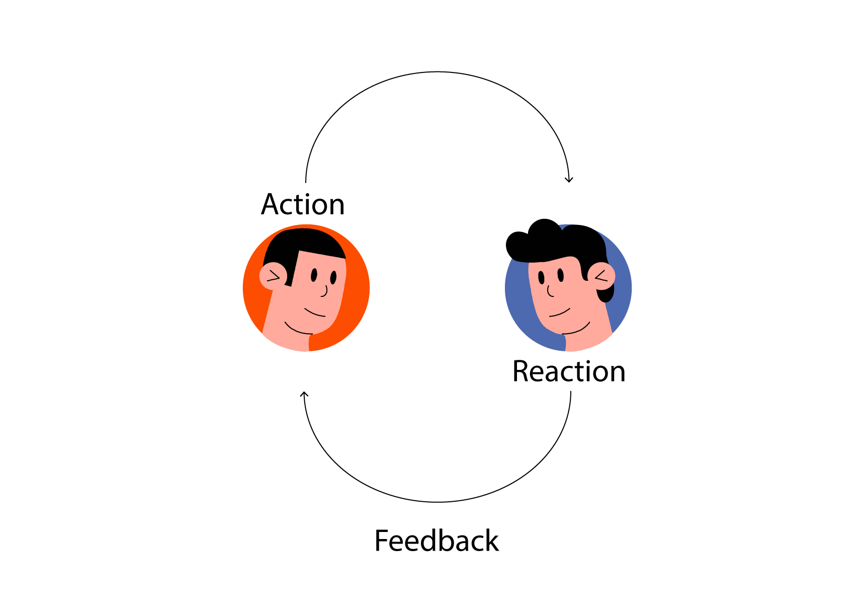 The Feedback Loop scheme