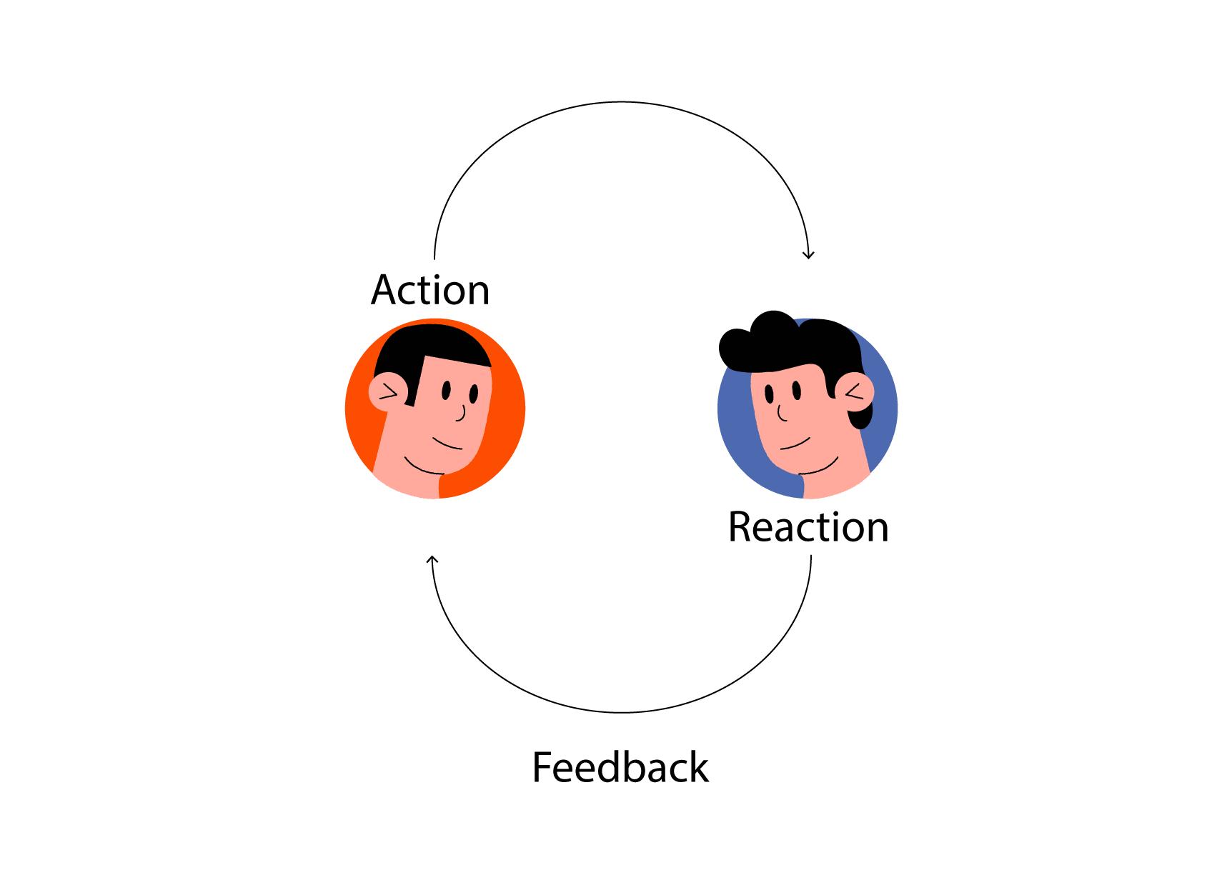 The Feedback Loop scheme
