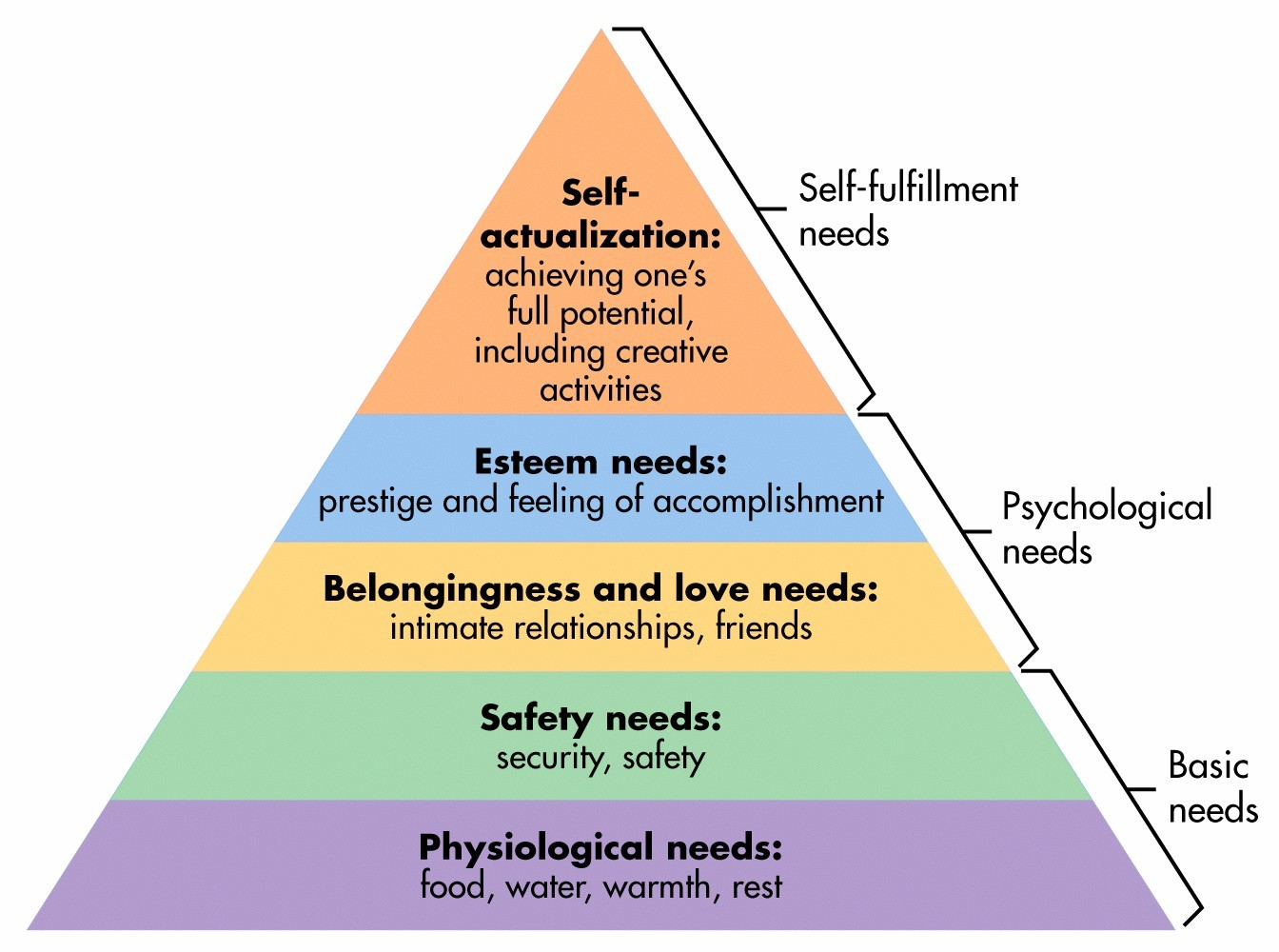 Maslow's Hierarchy ofNeeds