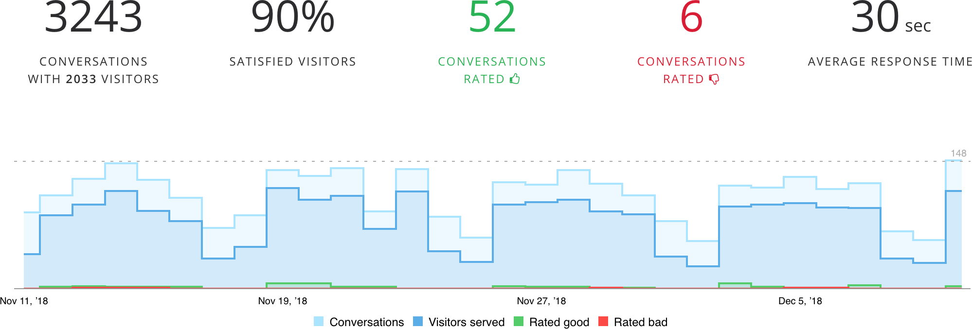 Chat and helpdesk customer traffic analytics