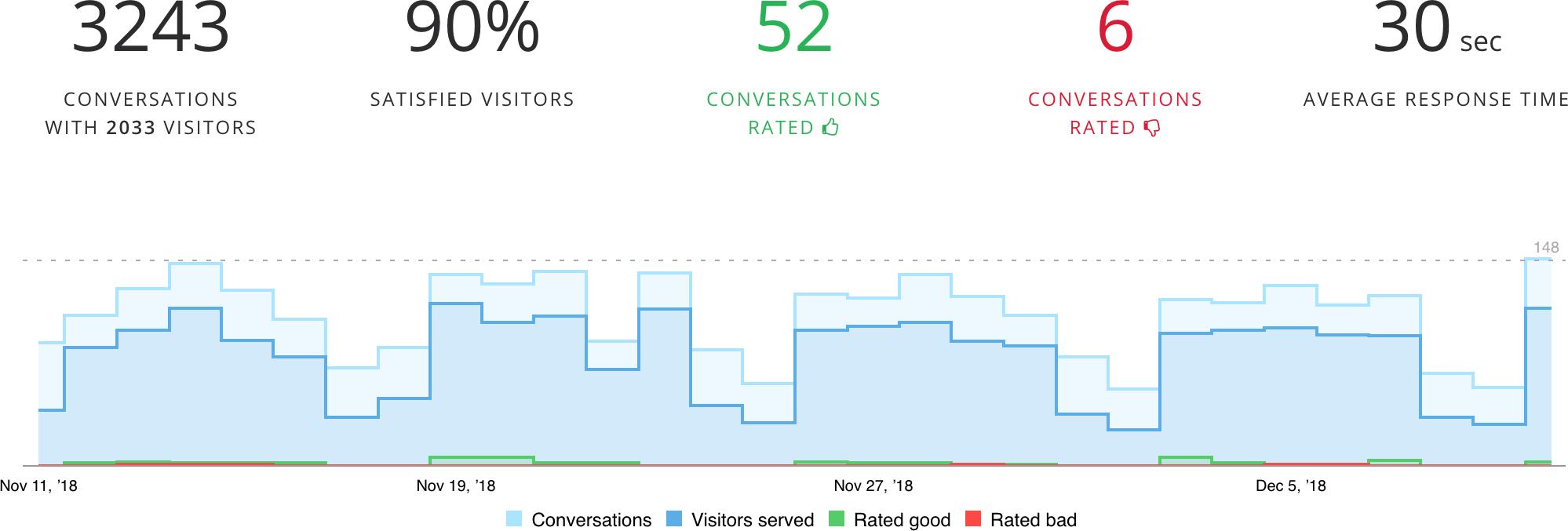 Chat and helpdesk customer traffic analytics