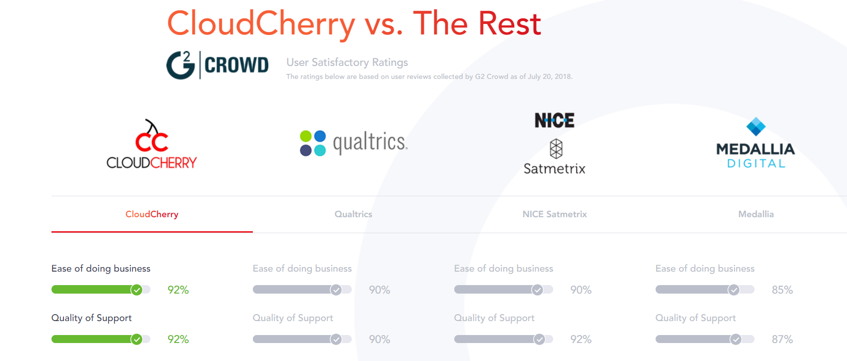 CloudCherry showcases how their users rate them on G2Crowd, compared to their competitors