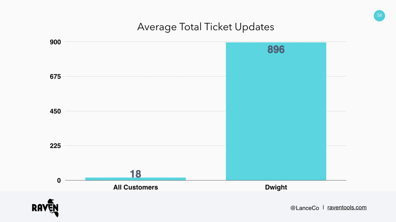 Average total ticket updates diagram