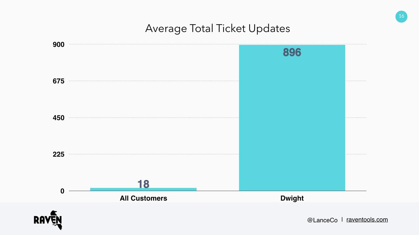 Average total ticket updates diagram